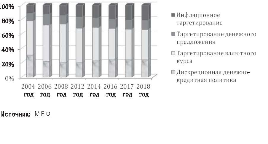 курсовая работа на тему анализ кредитной политики комерческого банка